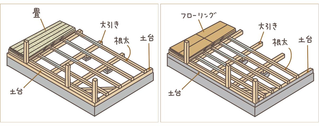 木造在来工法イラスト