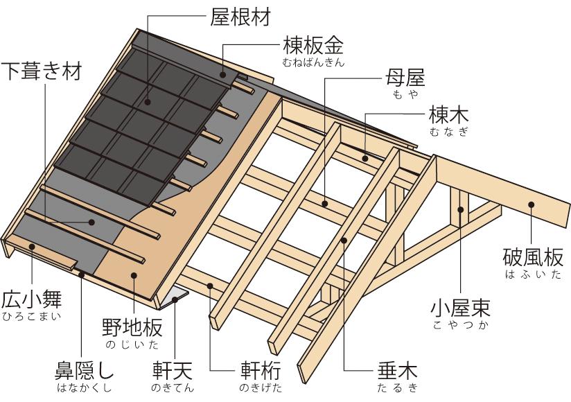 屋根の構造と部位