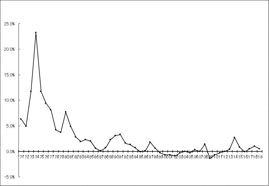 消費者物価指数(全国総合)の前年比上昇率の推移図