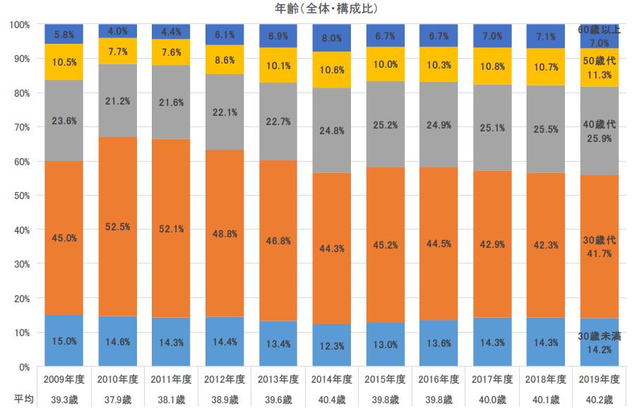 「フラット35利用者調査」の2019年度の調査結果