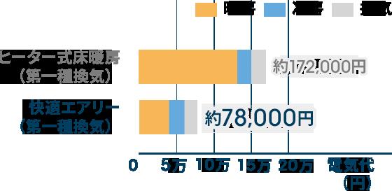 床暖房と全室空調の年間空調光熱費の比較