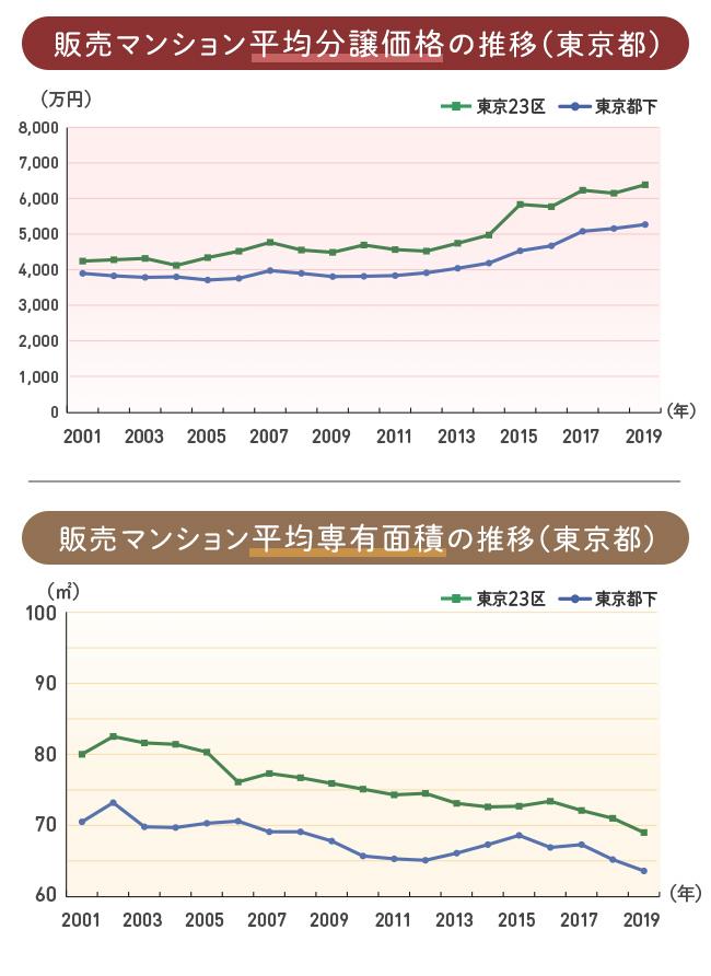 東京新築マンション平均分譲価格と平均専有面積の推移
