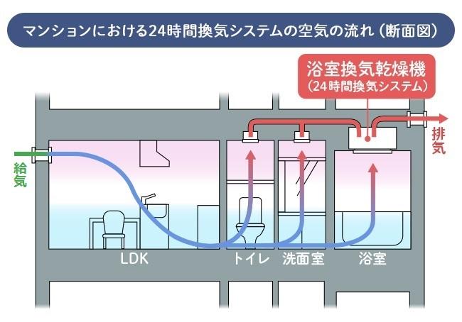 マンションにおける24時間換気システムの空気の流れ(断面図)