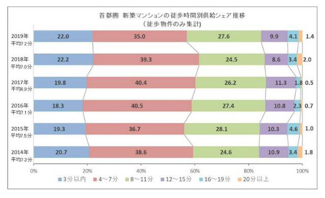 東京カンテイ「首都圏新築マンションの徒歩時間別供給シェア」