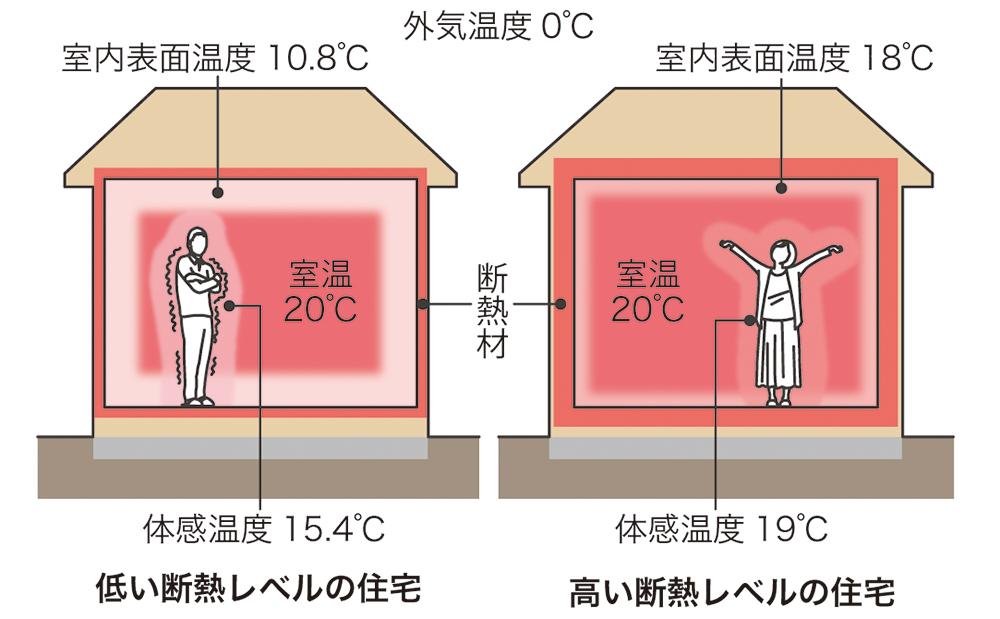 断熱リフォームの方法と費用相場。床・壁・天井など部位ごとに解説! | 住まいのお役立ち記事
