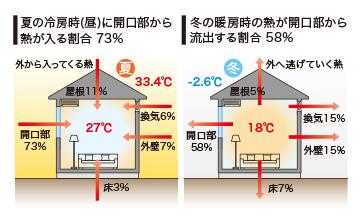 冷房時、暖房時に開口部から熱が出入りする割合