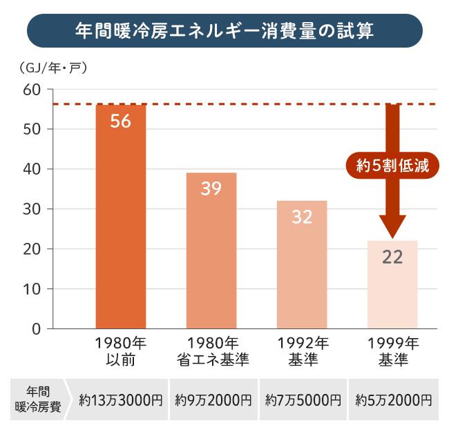 年間冷暖房エネルギー消費量の試算 図解