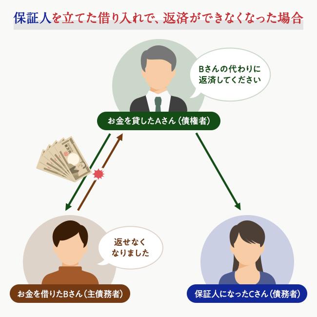 保証人を立てた借金で、主債務者が借金を返せなくなった場合のイメージ図