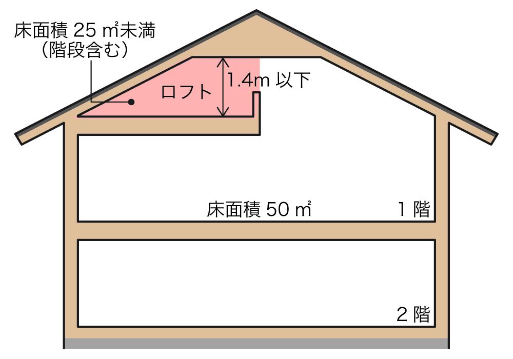 ロフトの高さ・面積制限
