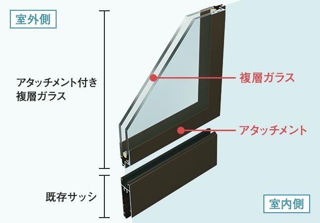 YKK AP アタッチメント付き複層ガラス