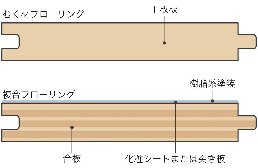 むく材のフローリングと複合フローリングの断面イメージ