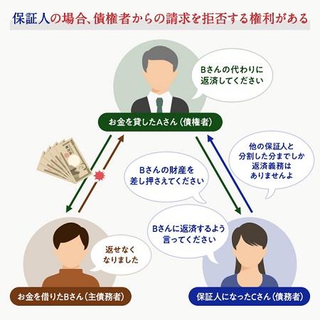 保証人が主債務者の代わりに借金返済を求められた際にできる3つの権利のイメージ図