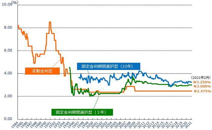 住宅ローン金利の変動金利型と固定金利期間選択型(3年、10年)の推移をあらわすグラフ
