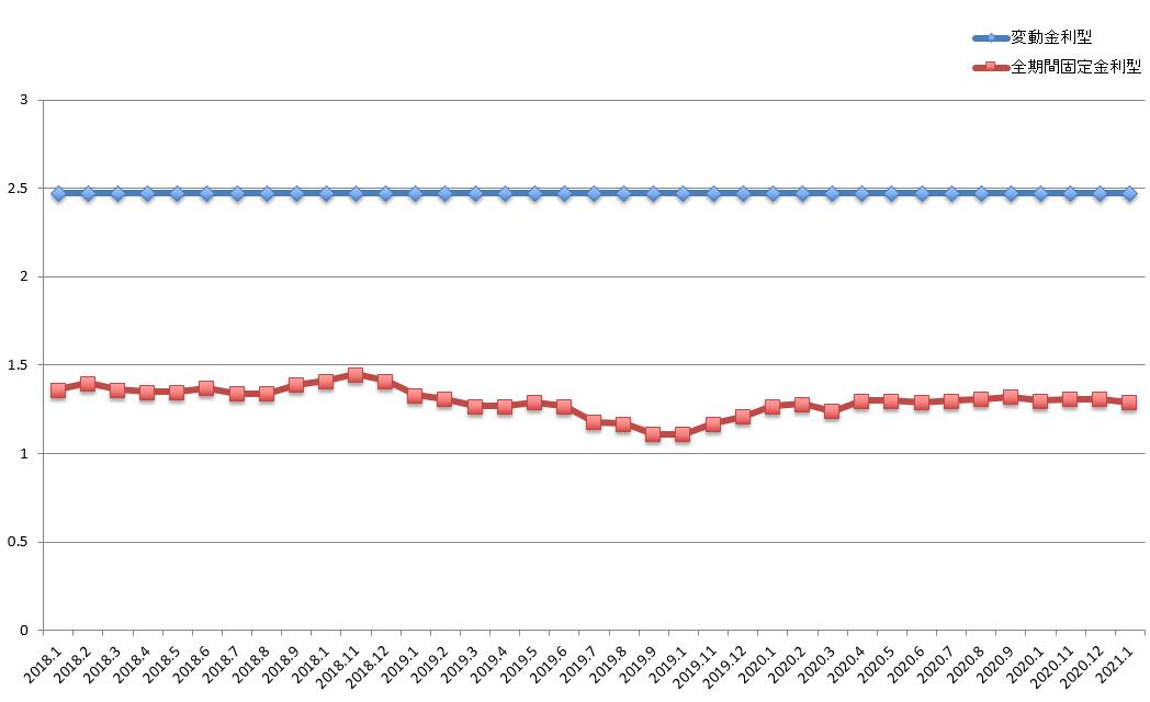 過去3年間の住宅ローンの変動金利型と全期間固定金利型の金利推移のグラフ