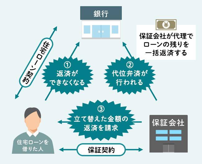 住宅ローンを借りるときに結ぶ保証契約の仕組みの図