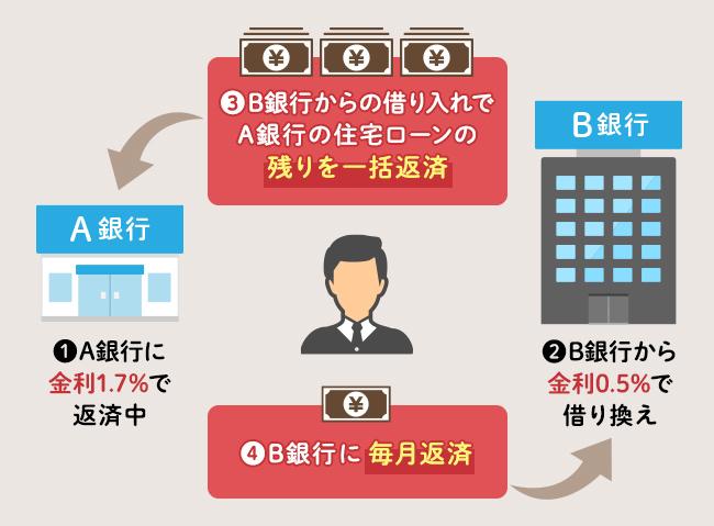 住宅ローンの借り換えの仕組みの図
