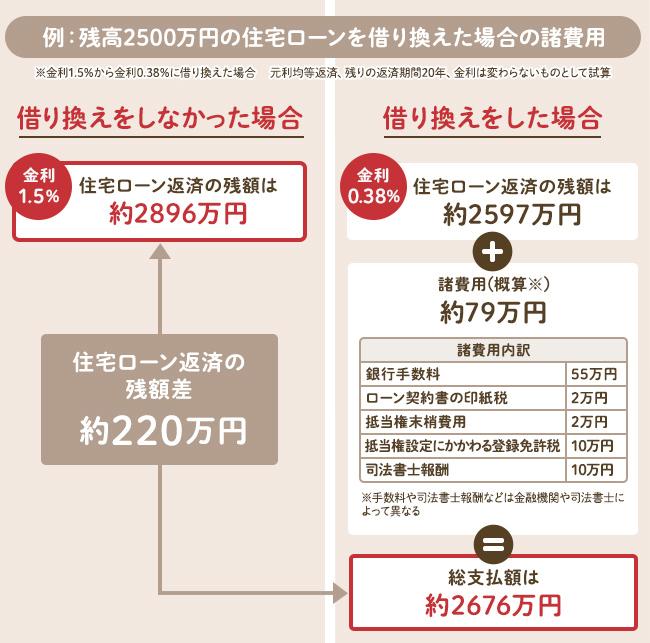 住宅ローンを借り換えた場合の諸費用の例
