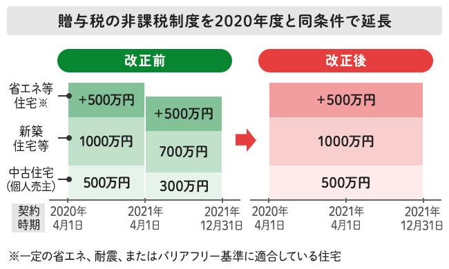 2021年改正 贈与税の非課税延長