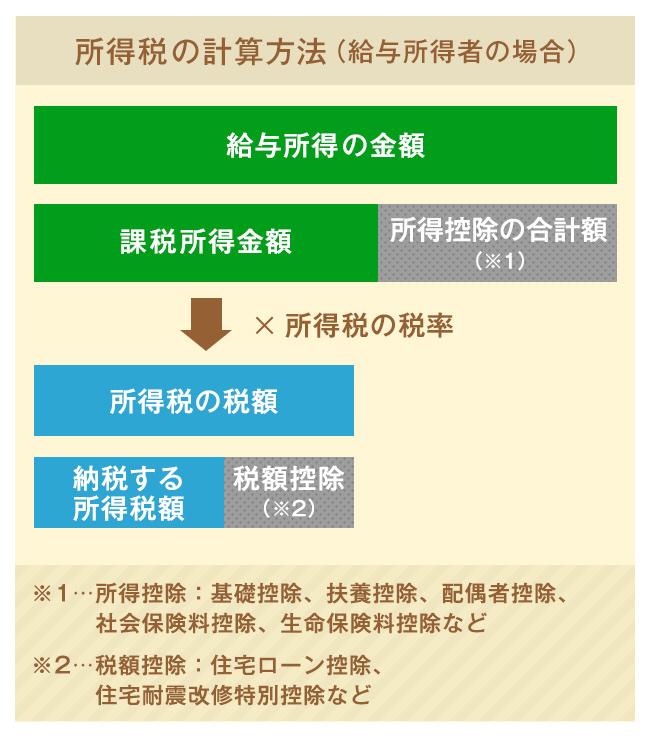 所得税控除と税額控除の仕組み