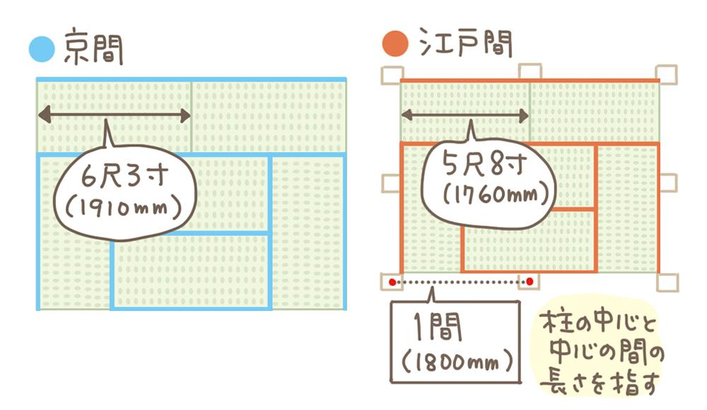 京間・江戸間イメージ