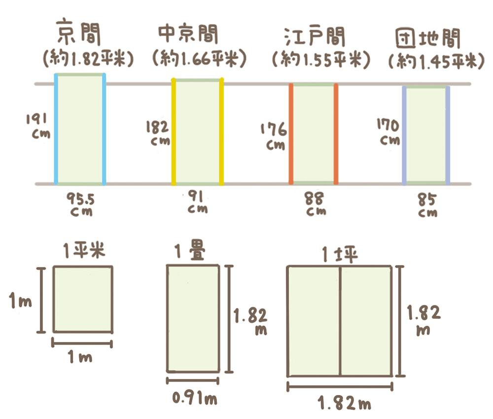メートルモジュールと尺モジュールの面積の違い