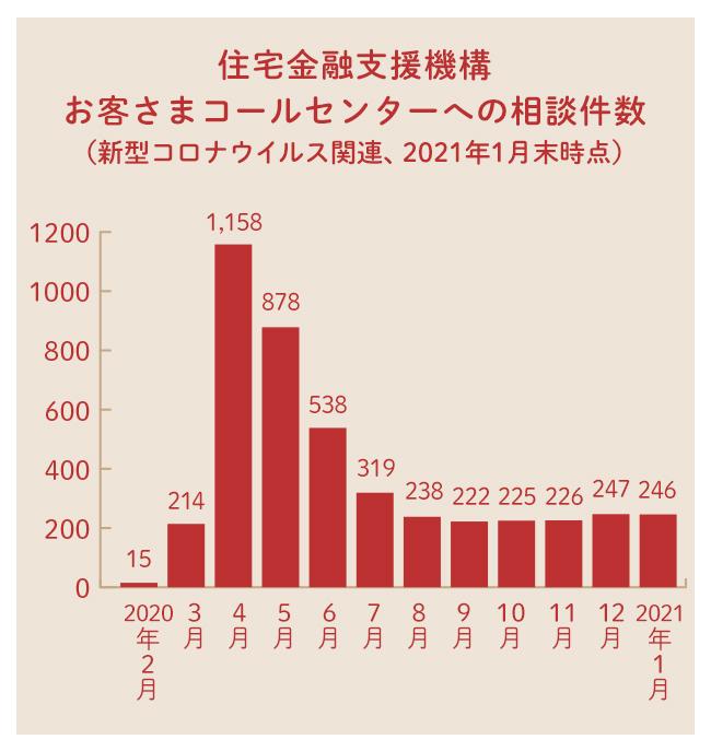 新型コロナウイルス関連での住宅金融支援機構への相談件数推移のグラフ