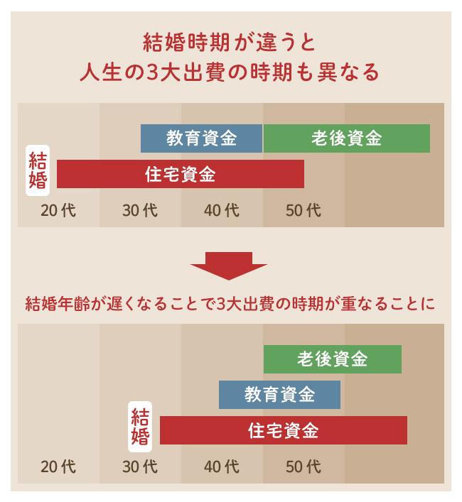 結婚時期の違いによる人生の3大出費の時期のイメージ