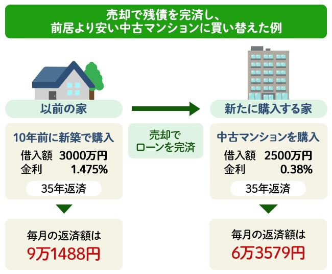 売却で残債を完済し、前居より安い中古マンションに買い替えた場合の毎月返済額のイメージ