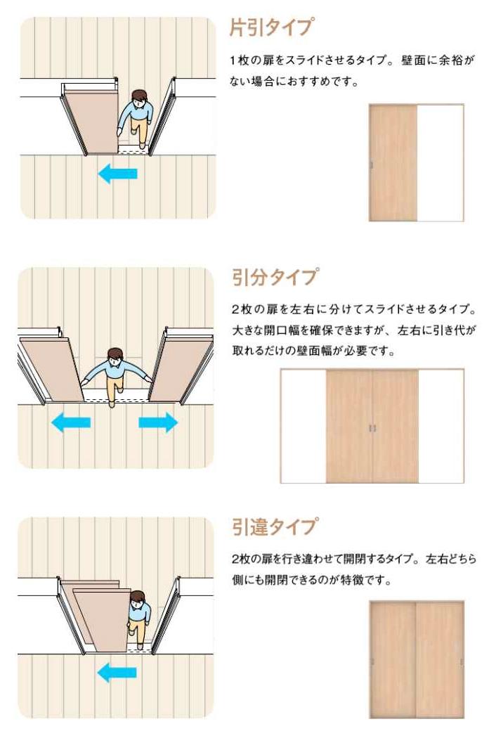 室内ドアの扉の種類の説明図