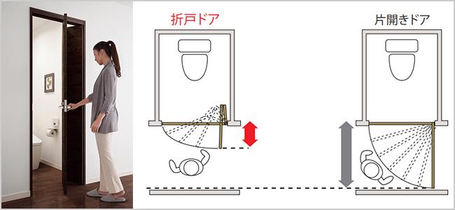 折戸ドアのイメージと開閉時スペースの説明図
