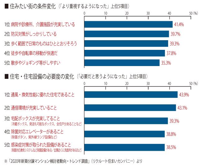 「住みたい街の条件」重視度UP 1位は「医療・介護施設の充実」