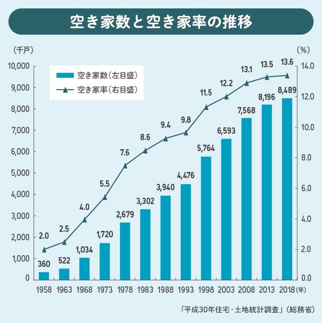 空き家数と空き家率の推移のグラフ