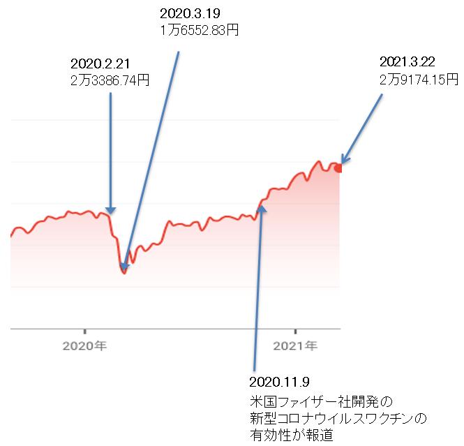 日経株価平均のグラフ
