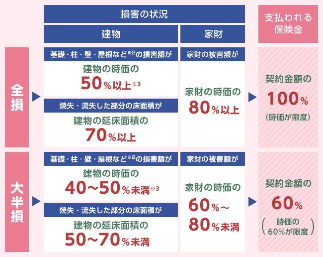 地震保険金の支払いの表(全損、大半損)