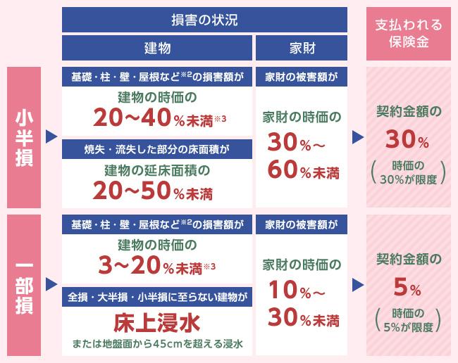 地震保険金の支払いの表(小半損、一部損)