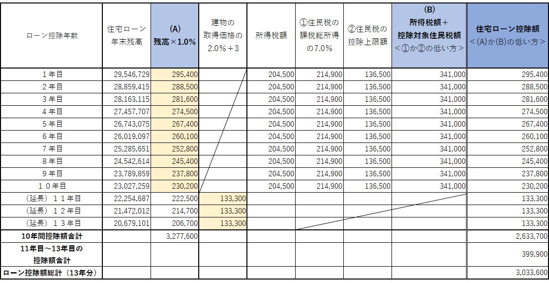 借入額3000万円の場合の住宅ローン控除額試算の表