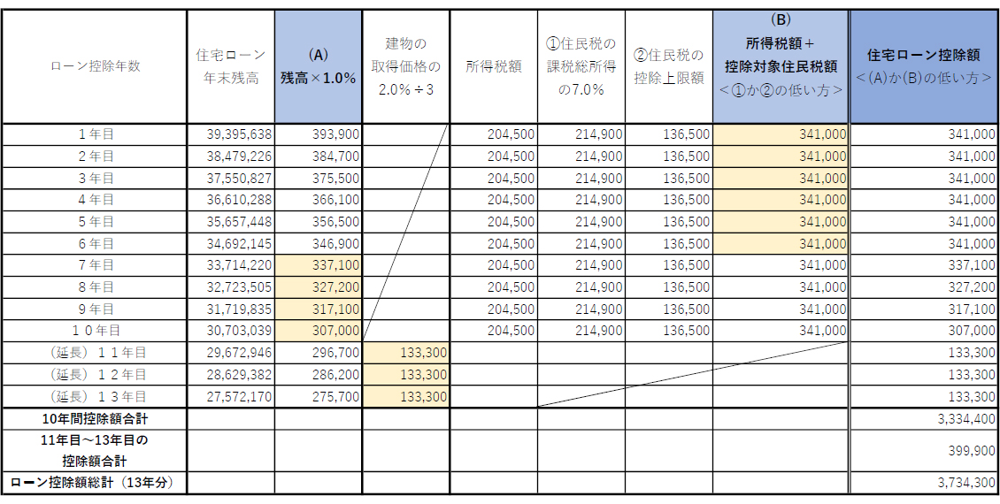 借入額4000万円の場合の住宅ローン控除額試算の表