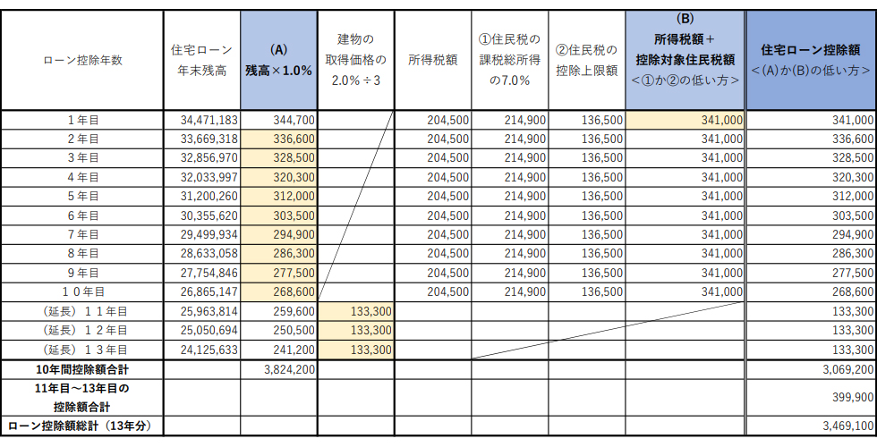 借入額3500万円の場合の住宅ローン控除額試算の表