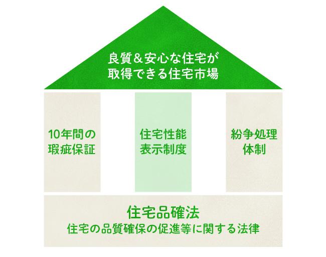品確法の3本の柱である瑕疵担保責任期間、住宅性能表示制度、紛争処理体制のイメージ