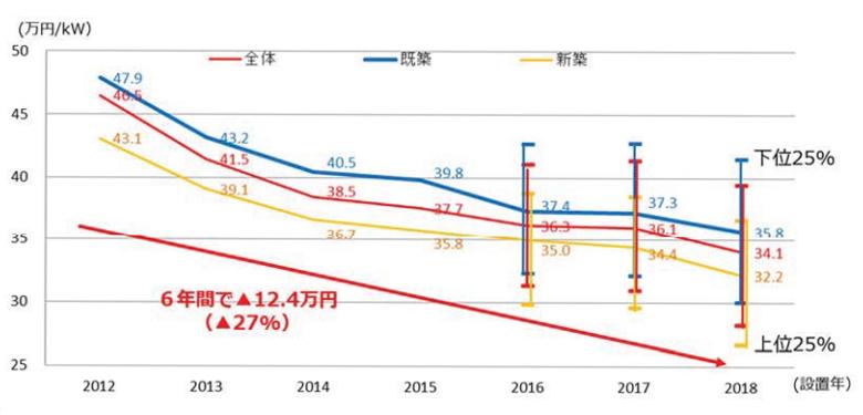 太陽光発電(10kW未満)のシステム費用の推移