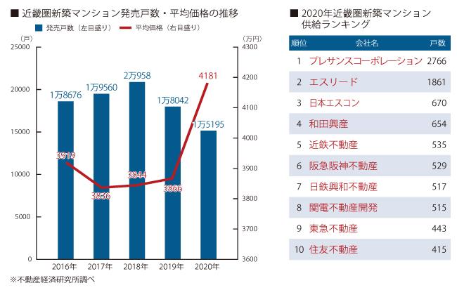 近畿圏新築マンション発売戸数・平均価格の推移 2020年近畿圏新築マンション供給ランキング