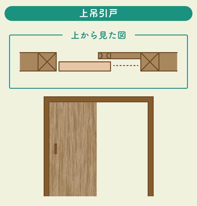 上吊引戸の説明図