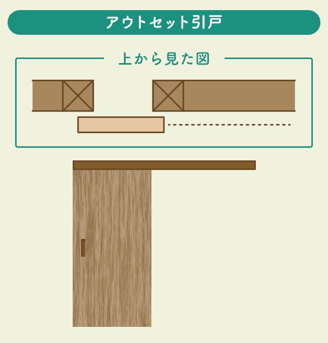アウトセット引戸の説明図