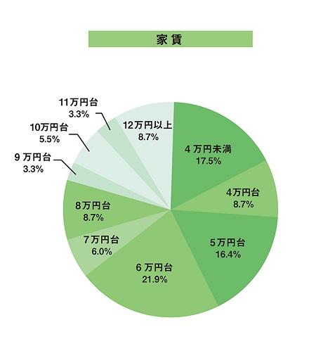大学生・一人暮らしの「家賃」データ