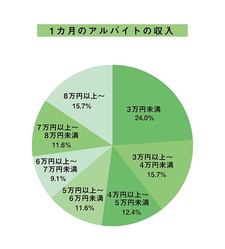 大学生・一人暮らしの「1ヶ月のアルバイトの収入」データ