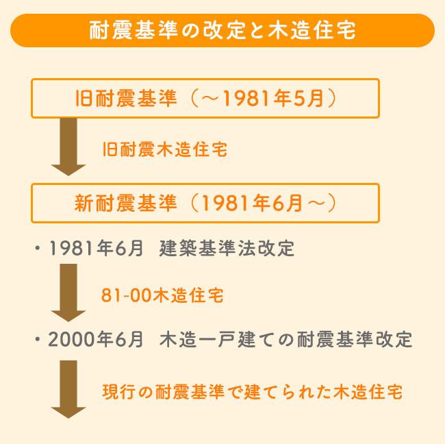 耐震基準の変遷