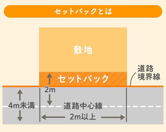 セットバック解説図