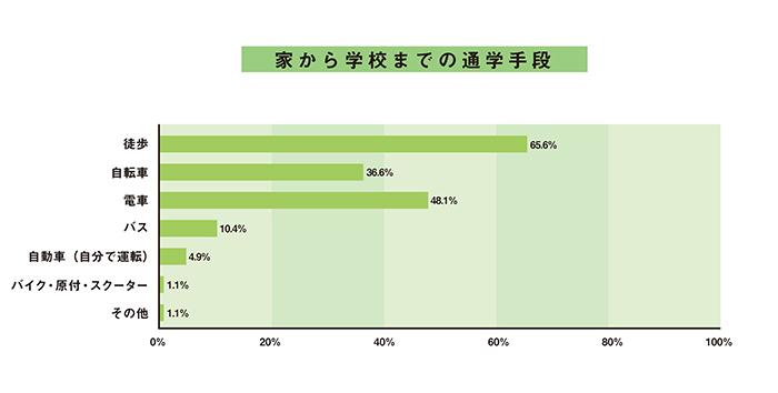 大学生・一人暮らしの「家から学校までの通学手段」データ