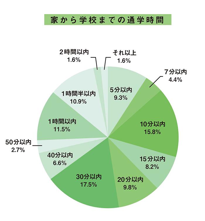 大学生・一人暮らしの「家から学校までの通学時間」データ