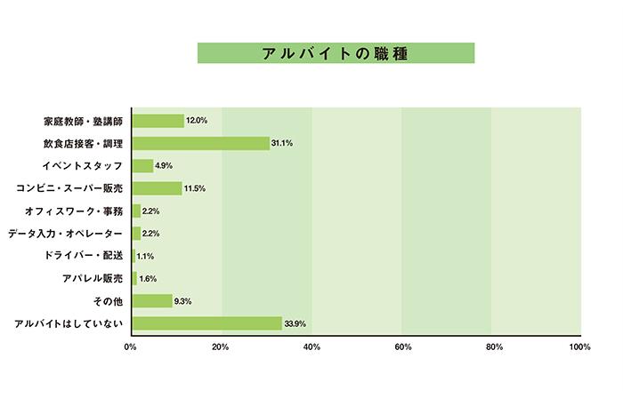 大学生・一人暮らしの「アルバイトの職種」データ